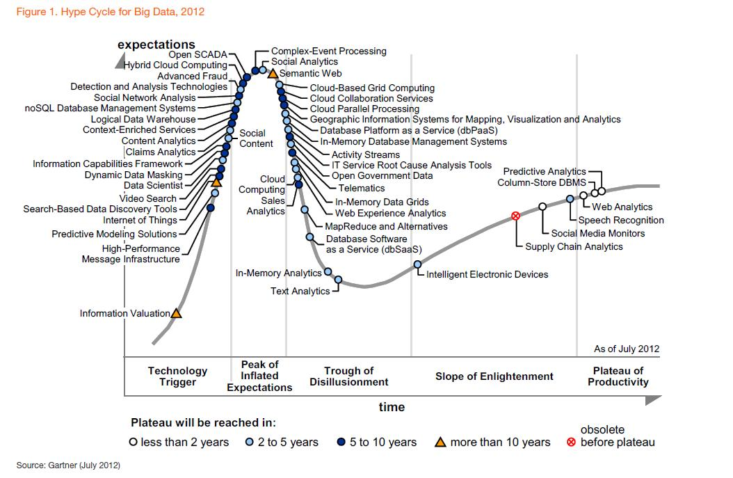 Hype-Cycle-of-Big-Data