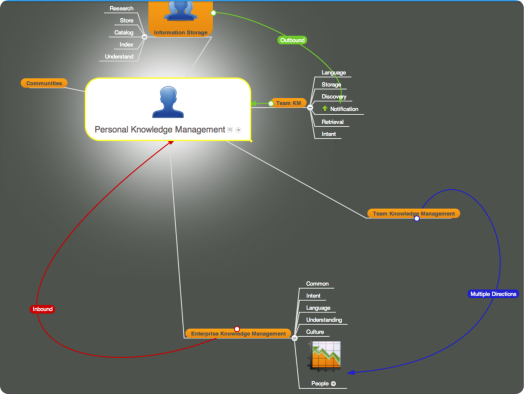 Personal Knowledge Management - MindMeister Mind Map.png