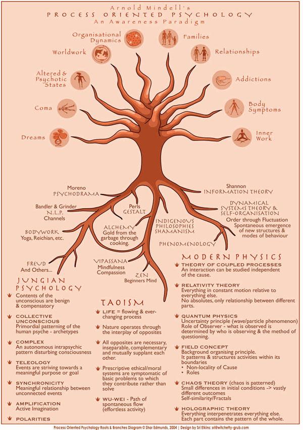 process-tree