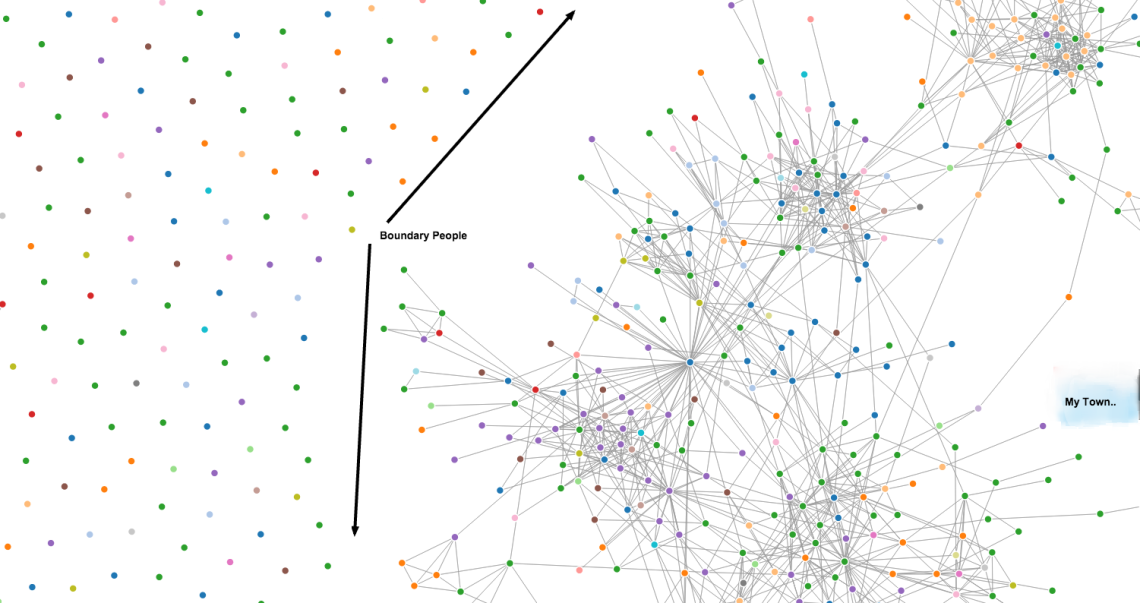 Socilab   LinkedIn Social Network Visualization  Analysis  and Education