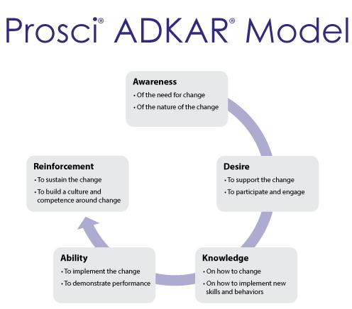 Prosci-Adkar