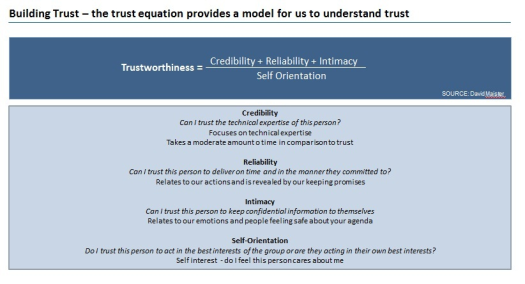 Trust Equation - 1